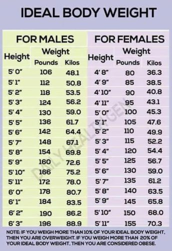 chart showing ideal weights for men and women by height